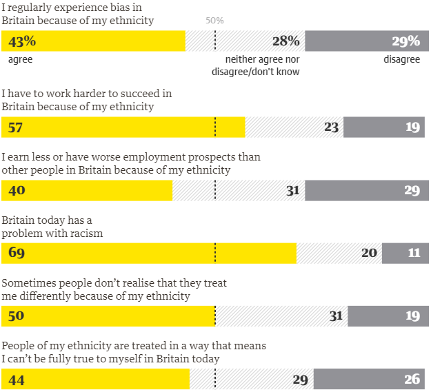Unconscious Bias Poll Results - 9