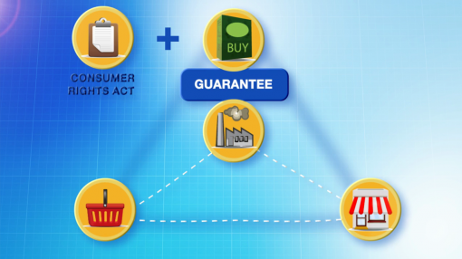 Diagram illustrating consumer rights and product guarantees as part of Consumer Rights Training