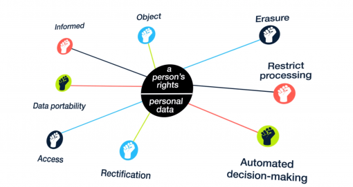 We finish our GDPR Training for Management by looking at individuals rights