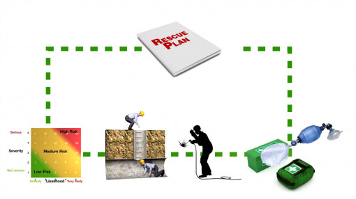 Diagram of things in place when working in confined spaces as part of our  confined space training