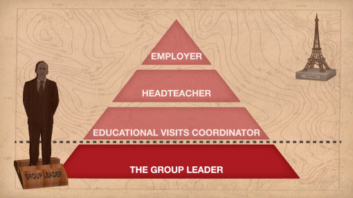 Image showing who is involved in school trips and their responsibilities as part of school trips training for management